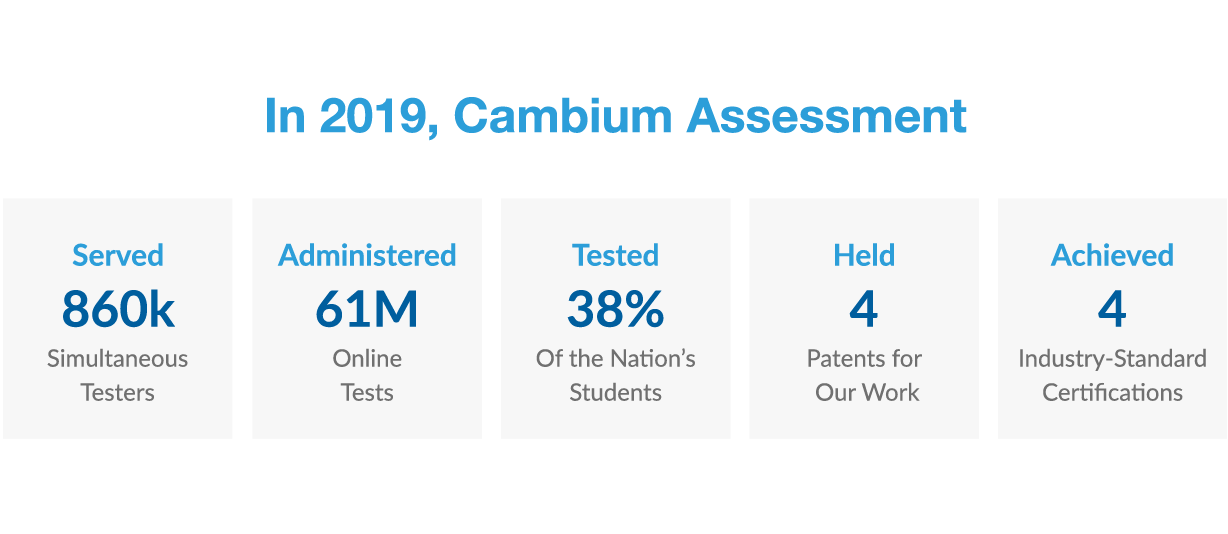 In 2019, Cambium Assessment served 860 thousand simultaneous testers, administered 61 million online tests, tested 38% of the nation's students, held 4 patents for our work, and achieved 4 industry standard certifications.